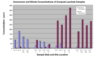 Figure 1: Ammonium and Nitrate Concentrations in Compost Leachate Samples